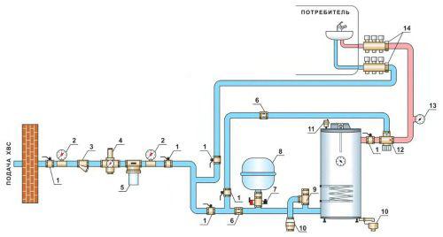 водопровод в частный дом